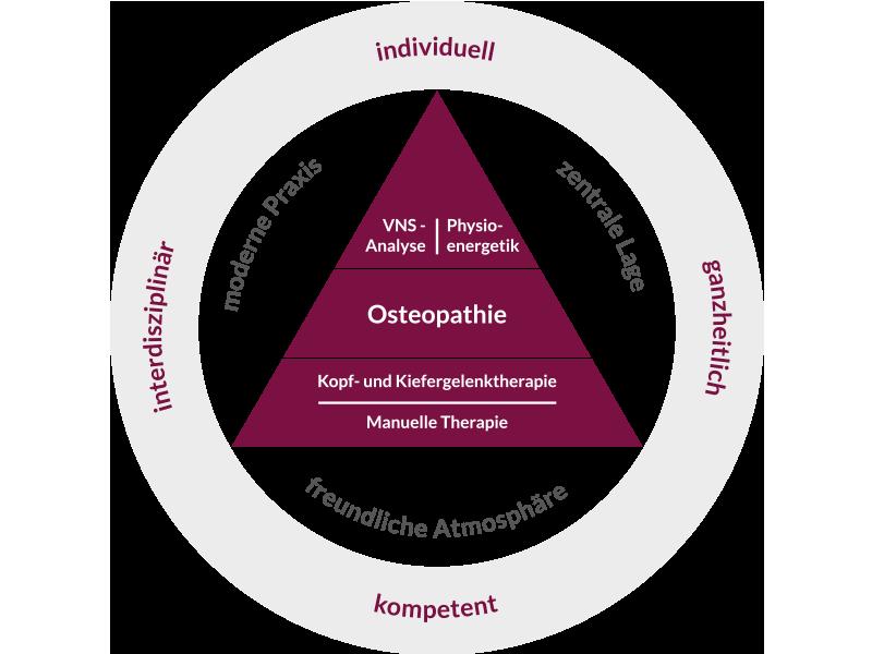 Schaubild welches die Praxisphilosophie der Privatpraxis Osteopathie.Kö. verdeutlicht. Ausgehend von den Leistungen Physioenergetik, VNS-Analyse, Osteopathie, Manuelle Therapie und Kopf- und Kiefergelenktherapie, die im Zentrum stehen. Darum herum gruppieren sich Merkmale wie freundliche Atmosphäre, zentrale Lage und moderne Praxis. Zudem werden die zentralen Elemente der Behandlungsphilosophie aufgeführt, die da wären interdisziplinär, kompetent, ganzheitlich und individuell.